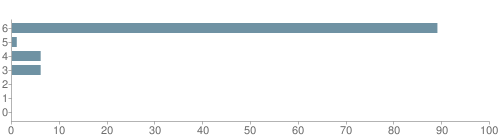 Chart?cht=bhs&chs=500x140&chbh=10&chco=6f92a3&chxt=x,y&chd=t:89,1,6,6,0,0,0&chm=t+89%,333333,0,0,10|t+1%,333333,0,1,10|t+6%,333333,0,2,10|t+6%,333333,0,3,10|t+0%,333333,0,4,10|t+0%,333333,0,5,10|t+0%,333333,0,6,10&chxl=1:|other|indian|hawaiian|asian|hispanic|black|white